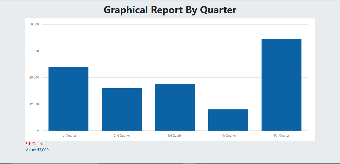 Procurement System Graphical Report By Quarter