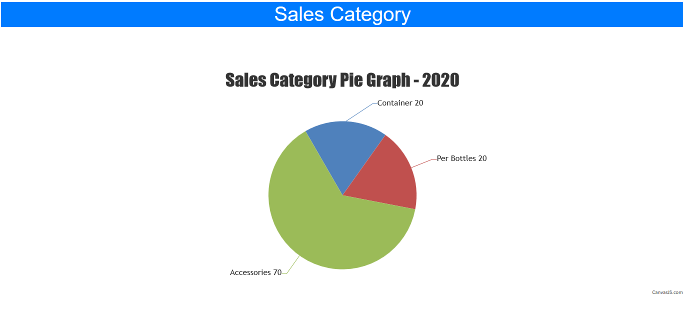 Water Refilling System Sales Report By Category