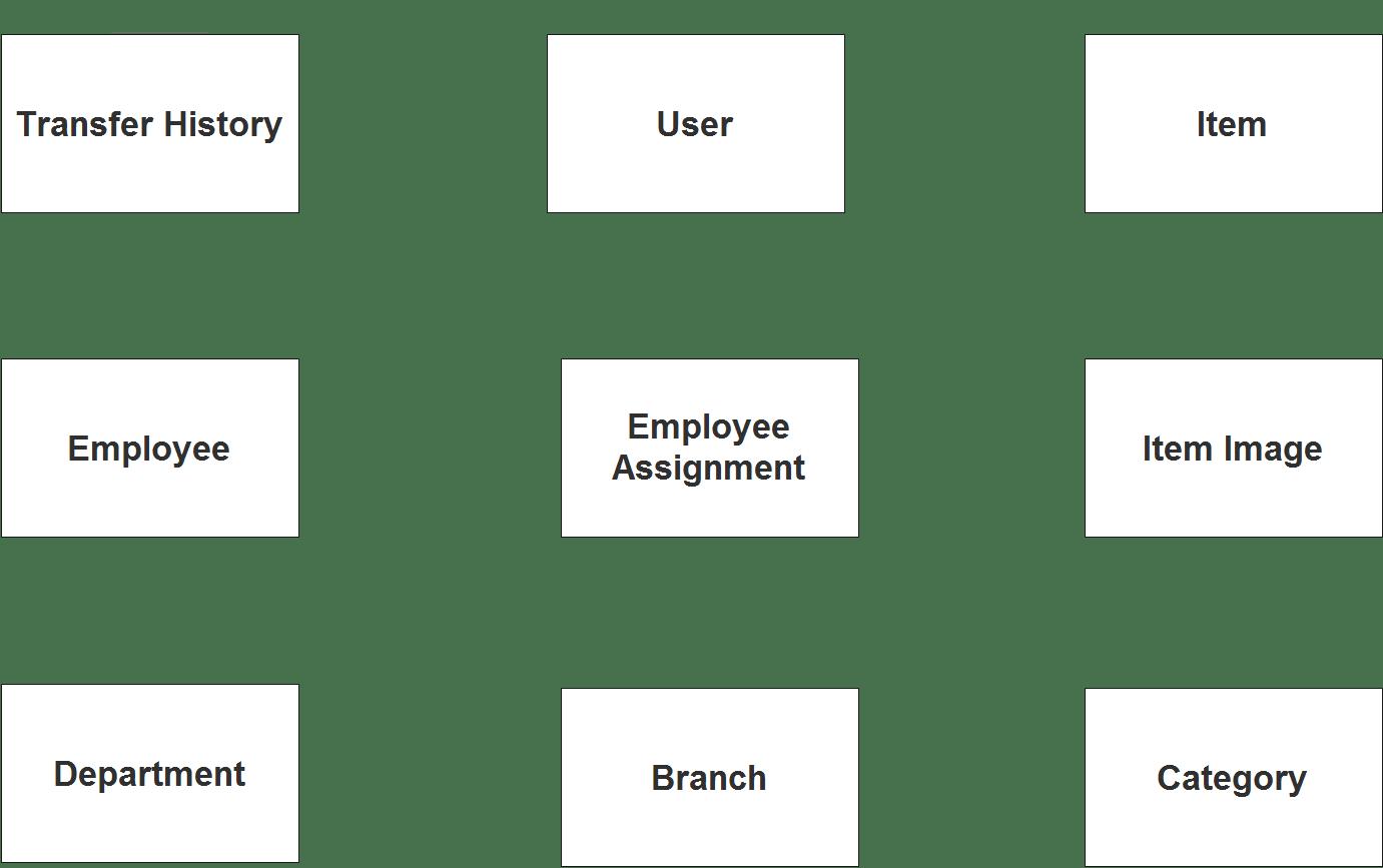 Asset Management System ER Diagram - Step 1 Identify Entities