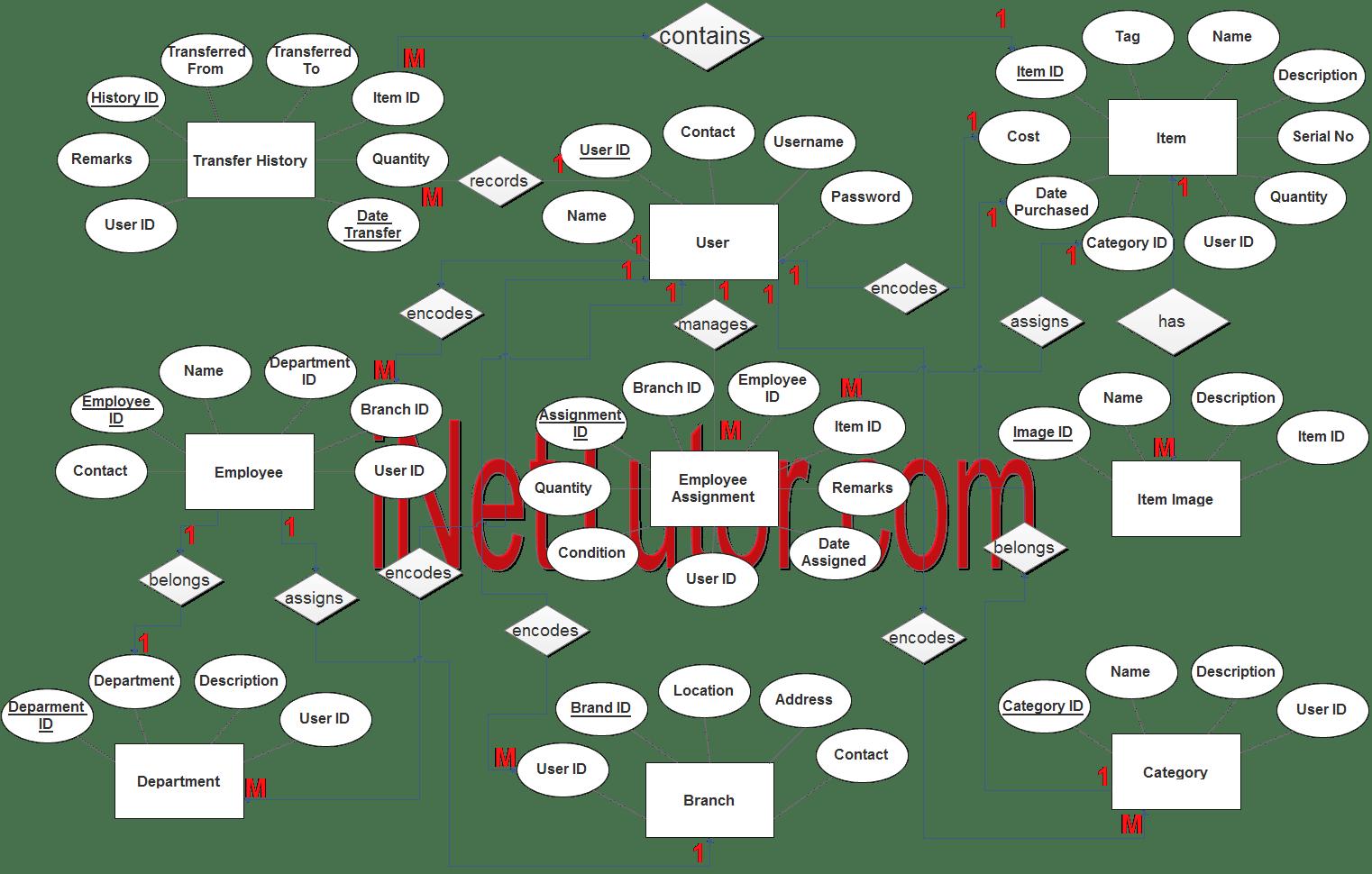 Asset Management System ER Diagram - Step 3 Complete ERD