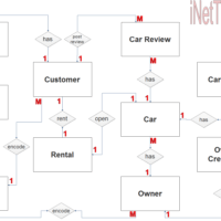 Car Rental System ER Diagram - Step 2 Table Relationship