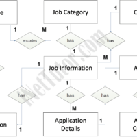 Job Portal ER Diagram - Entity Relationship