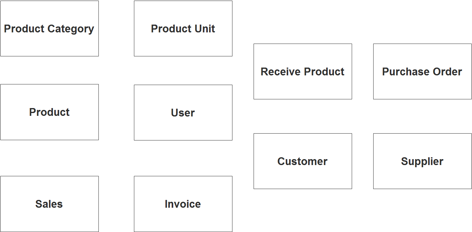 Point of Sale System ER Diagram - Step 1 Identify Entities
