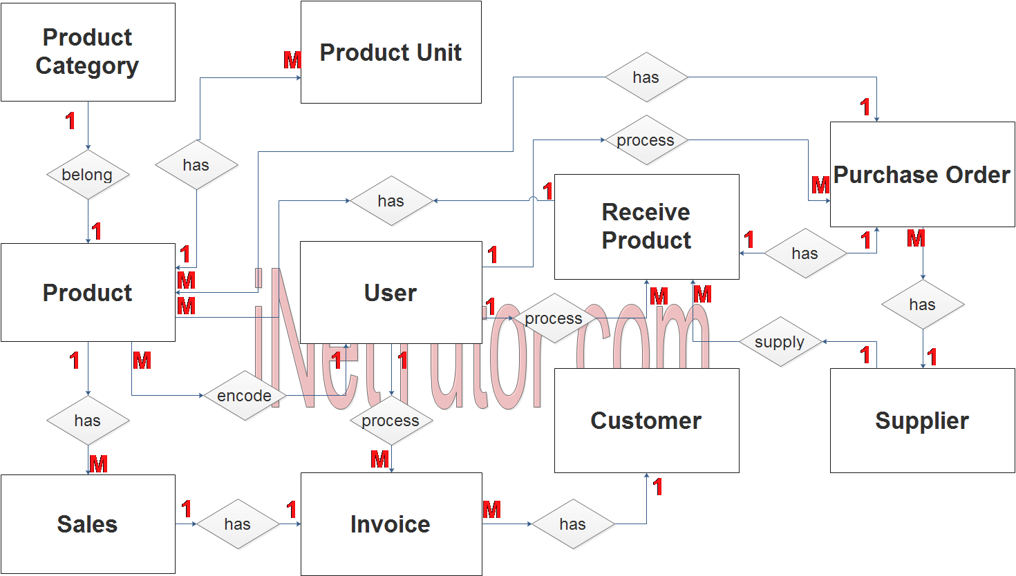 Point of Sale System ER Diagram - Step 2 Table Relationship