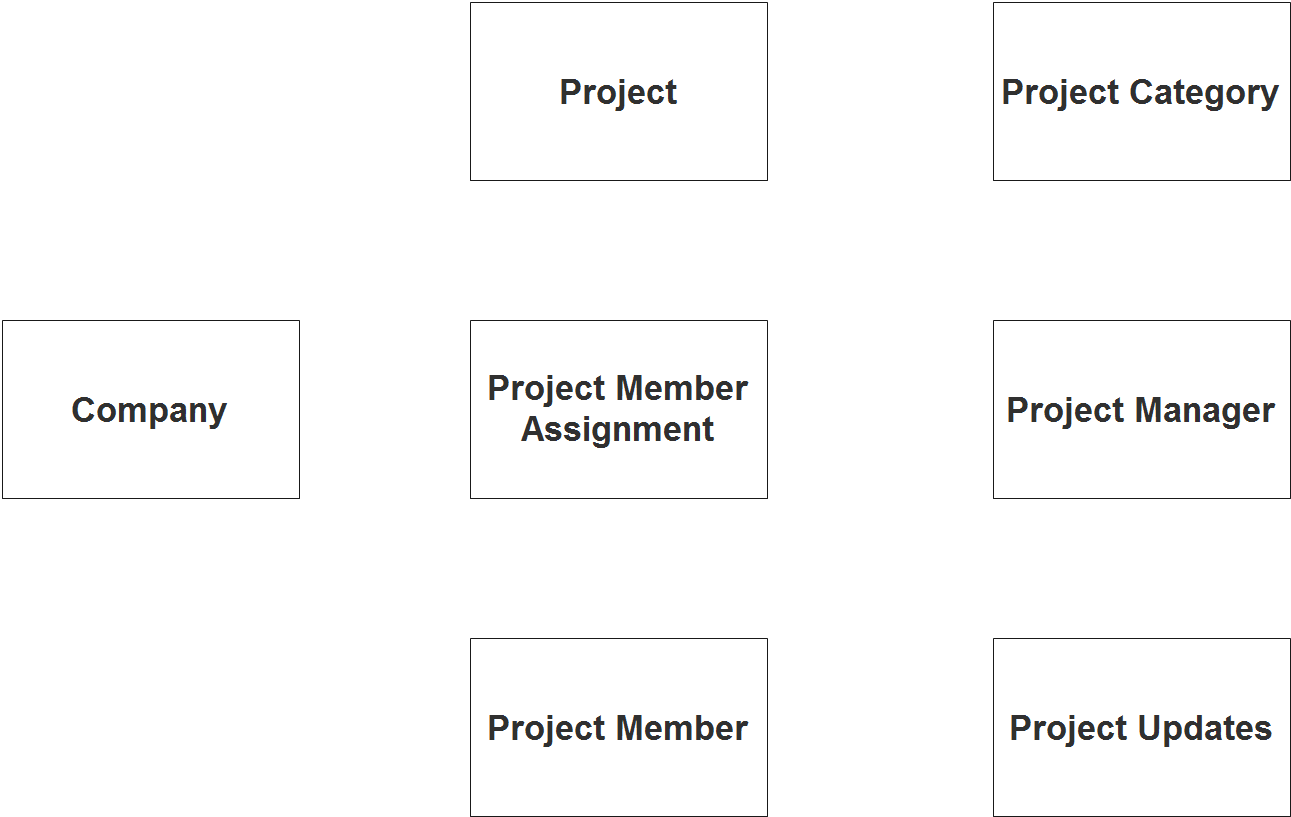 Project Management System ER Diagram - Step 1 Identify Entities