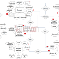 Project Management System ER Diagram - Step 3 Complete ERD