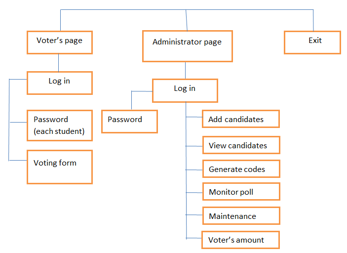 Web Based Voting System Decomposition Chart