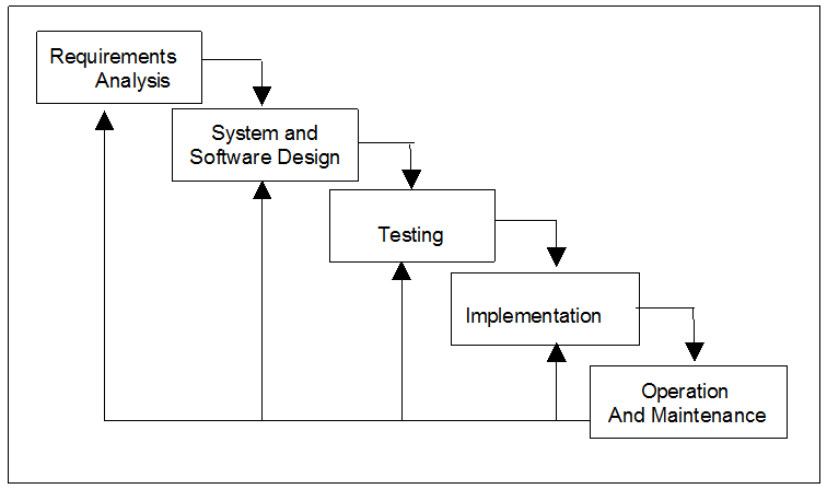 Web Based Voting System Waterfall Model