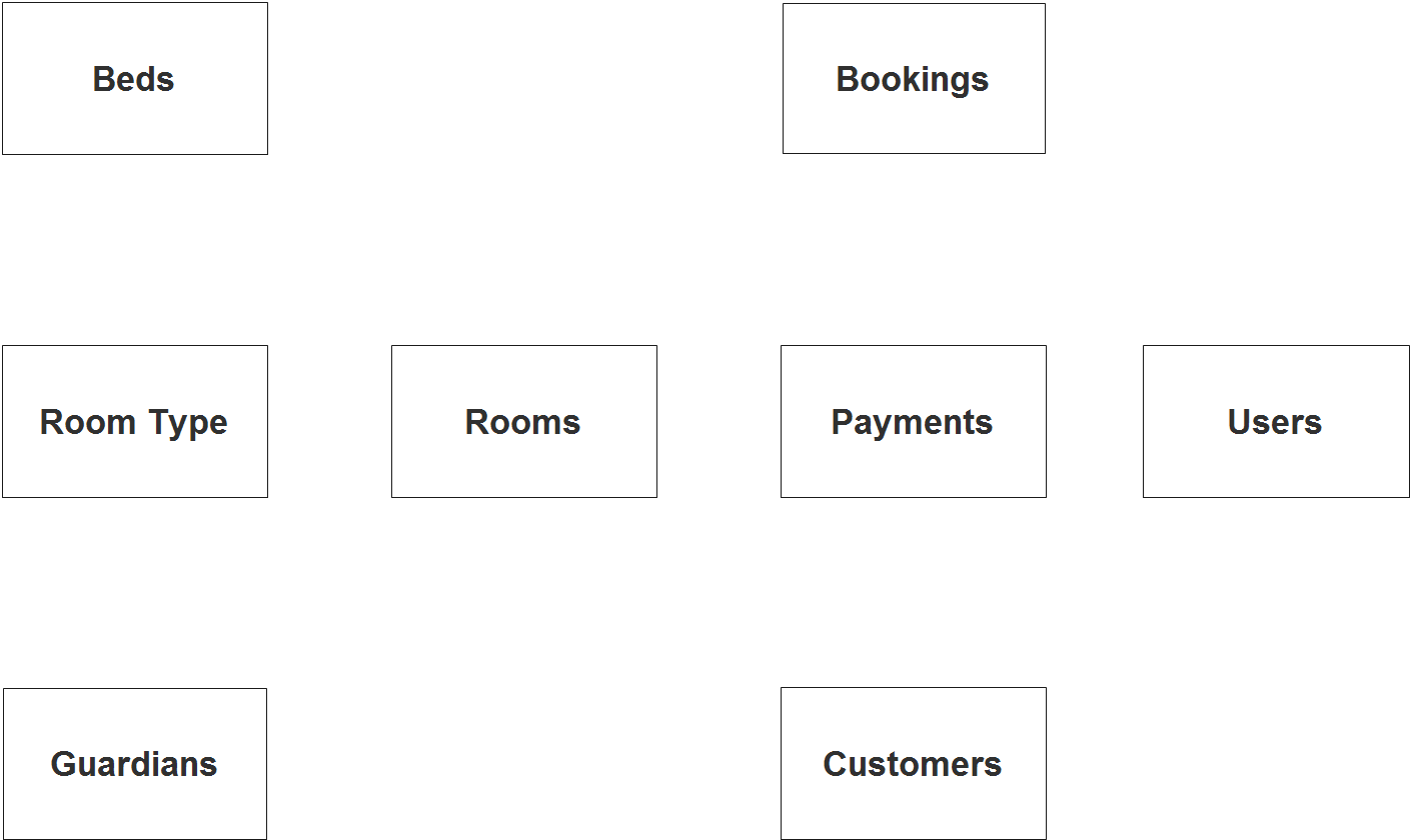 Boarding House and Dormitory System ER Diagram - Step 1 Identify Entities