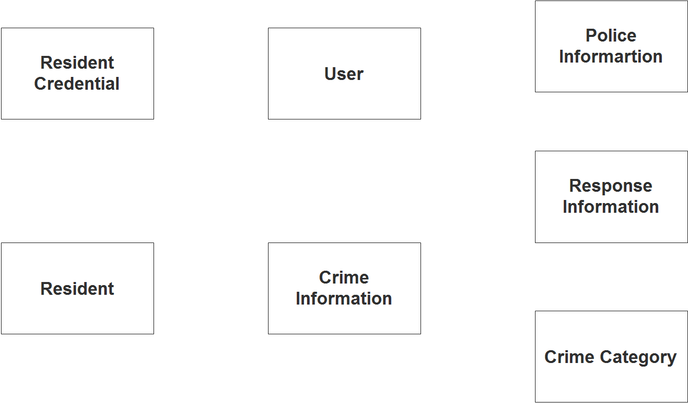 Crime Reporting System ER Diagram - Step 1 Identify Entities
