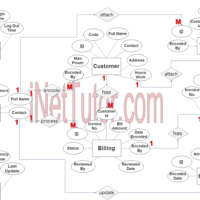 Billing Management System ER Diagram - Step 3 Complete ERD