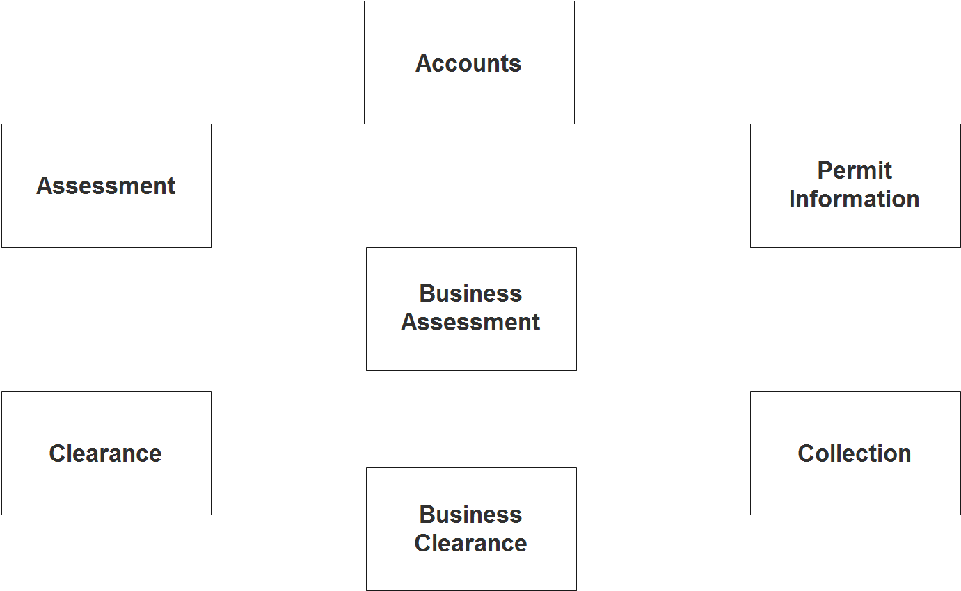 Business Permit System ER Diagram - Step 1 Identify Entities