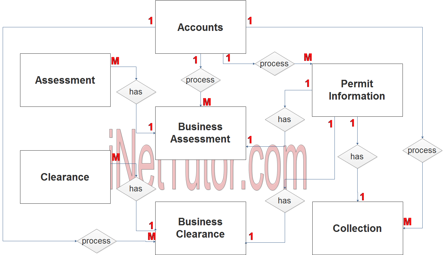 Business Permit System ER Diagram - Step 2 Table Relationship