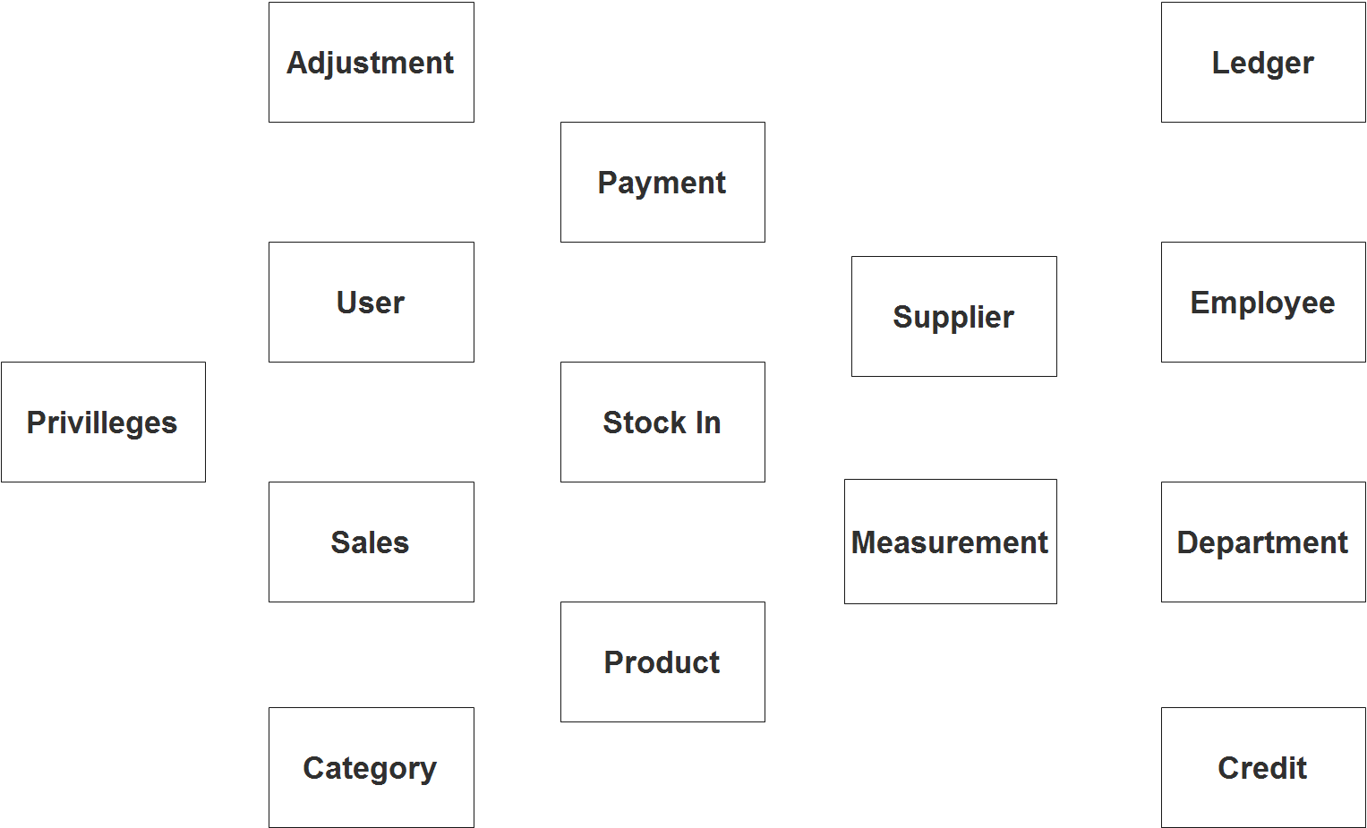 Canteen Sales and Credit Management System ER Diagram - Step 1 Identify Entities