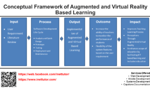 Conceptual Framework of Augmented and Virtual Reality Based Learning