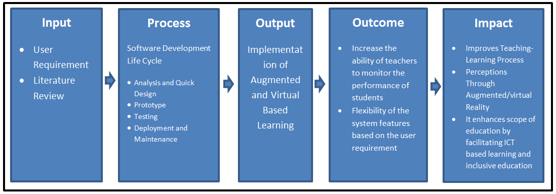 Conceptual Framework of Augmented and Virtual Reality Based Learning - Diagram