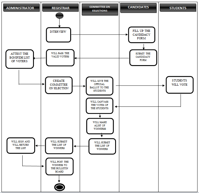 Voting System Current System Activity Diagram