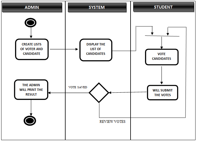 Voting System Proposed System Activity Diagram