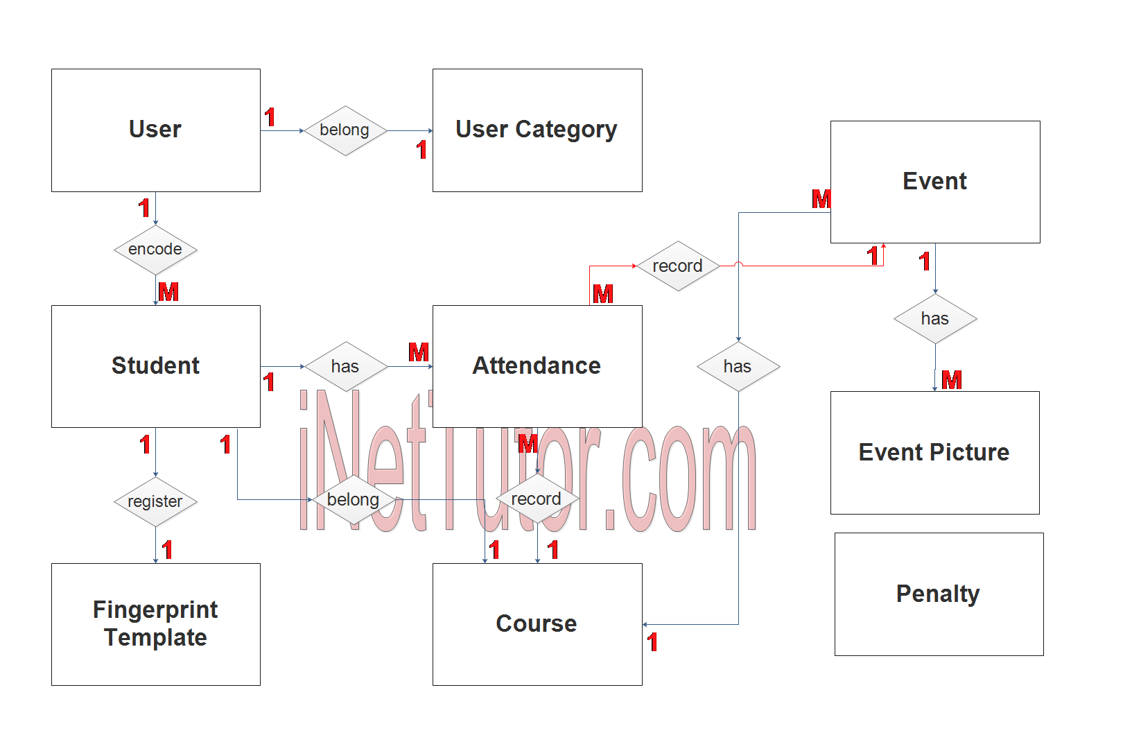 Biometric Based Attendance System ER Diagram - Step 2 Table Relationship