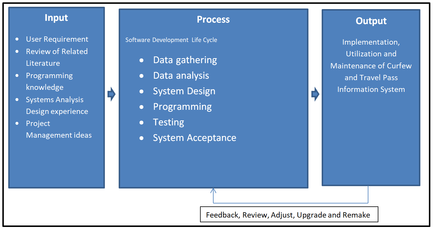 IPO Model Conceptual Framework of Curfew and Travel Pass Information System - Diagram