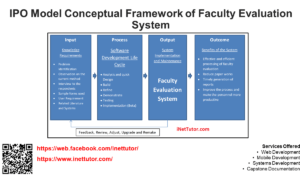 IPO Model Conceptual Framework of Faculty Evaluation System