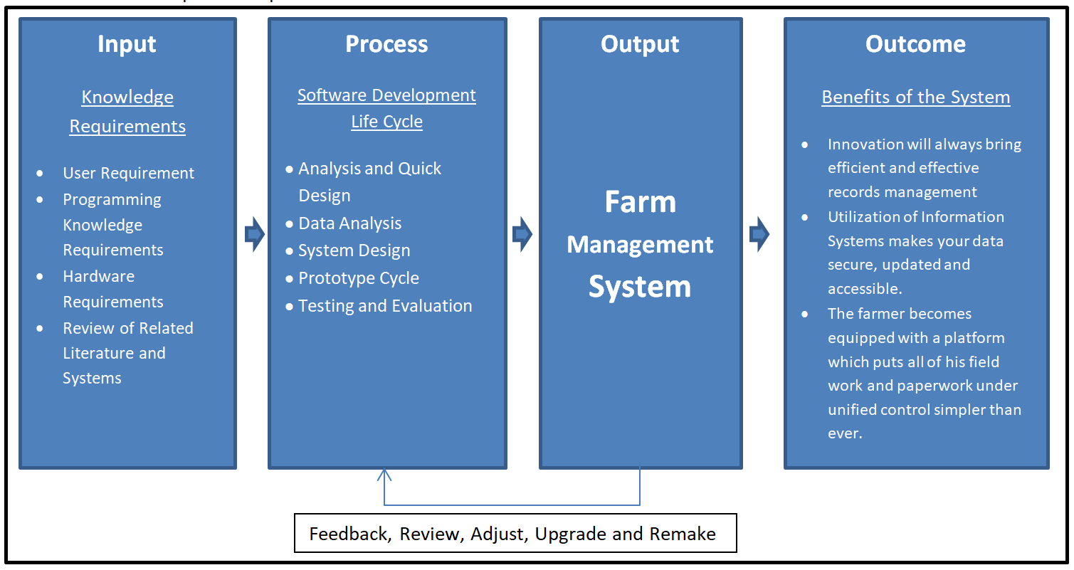 IPO Model Conceptual Framework of Farm Management System - Diagram