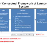 IPO Model Conceptual Framework of Laundry Booking System