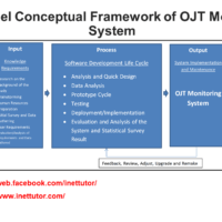 IPO Model Conceptual Framework of OJT Monitoring System