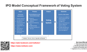 IPO Model Conceptual Framework of Voting System