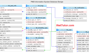 Person with Disability Information System Database Design