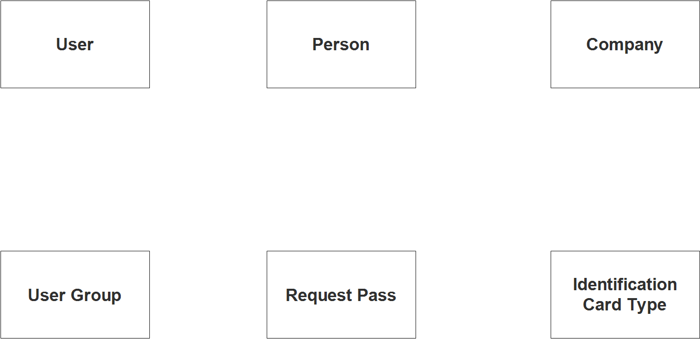Curfew and Travel Pass System ER Diagram - Step 1 Identify Entities