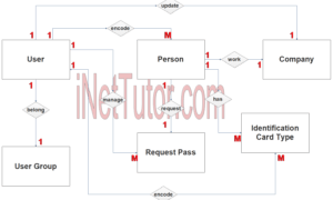 Curfew and Travel Pass System ER Diagram - Step 2 Table Relationship