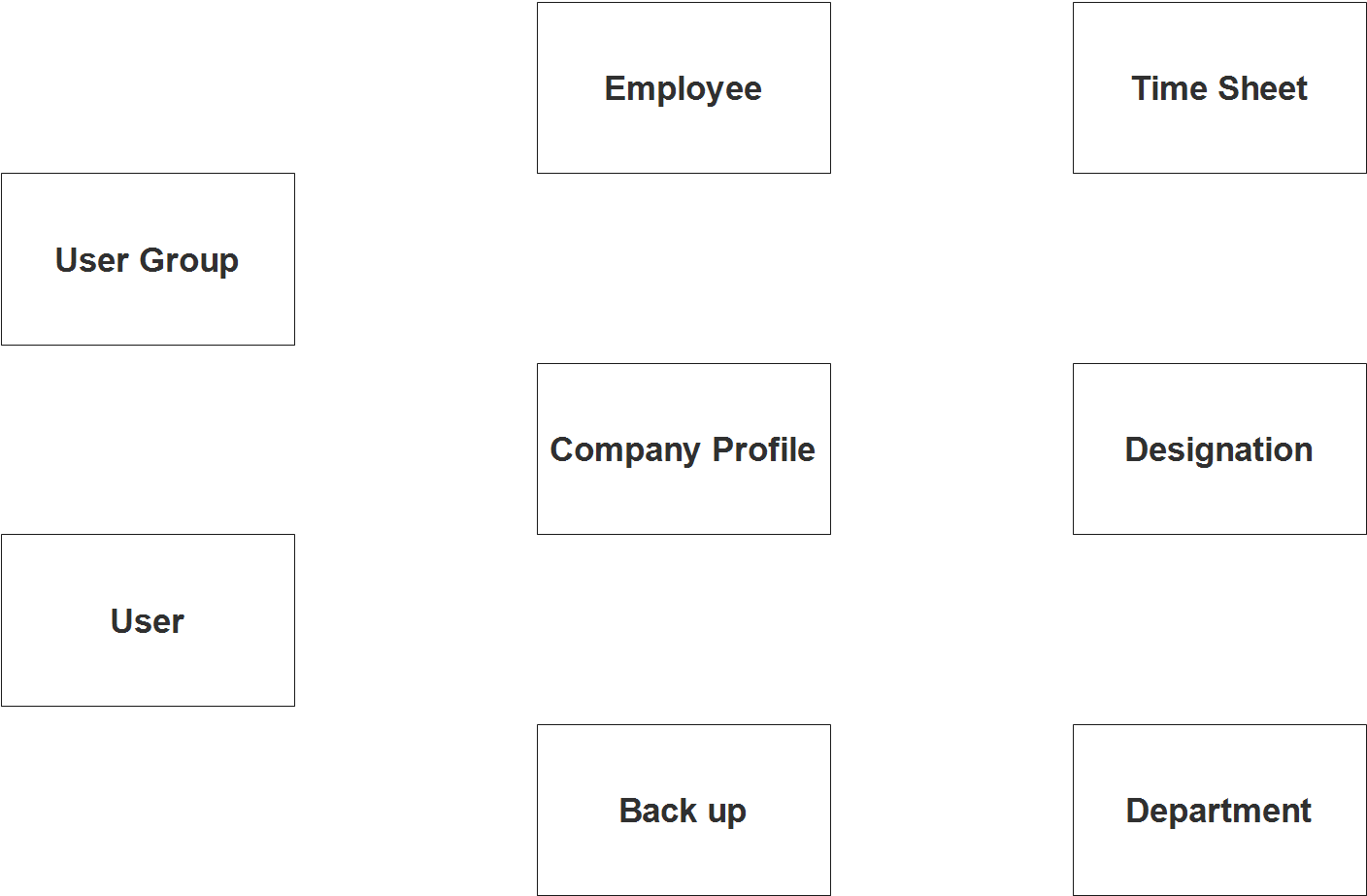 Daily Time Record System ER Diagram - Step 1 Identify Entities