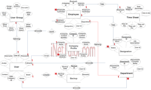 Daily Time Record System ER Diagram - Step 3 Complete ERD