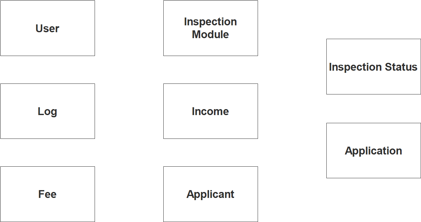 Fire Safety Inspection Certificate System ER Diagram - Step 1 Identify Entities
