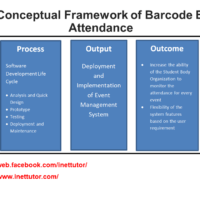 IPO Model Conceptual Framework of Barcode Based Event Attendance
