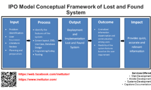 IPO Model Conceptual Framework of Lost and Found System