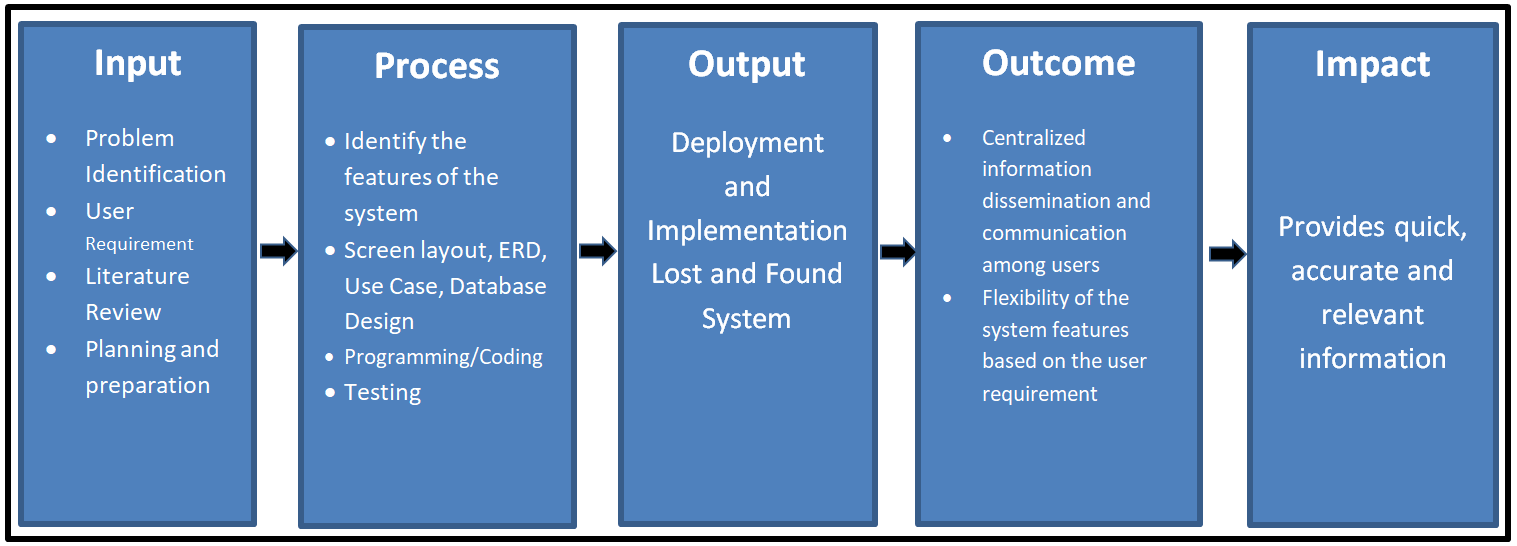 IPO Model Conceptual Framework of Lost and Found System - Diagram