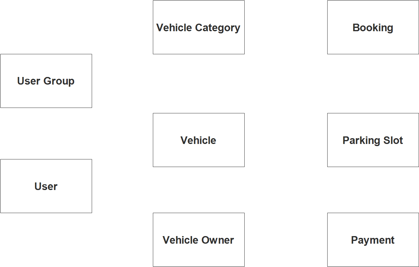 Vehicle Parking Management System ER Diagram - Step 1 Identify Entities