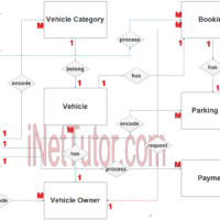 Vehicle Parking Management System ER Diagram - Step 2 Table Relationship