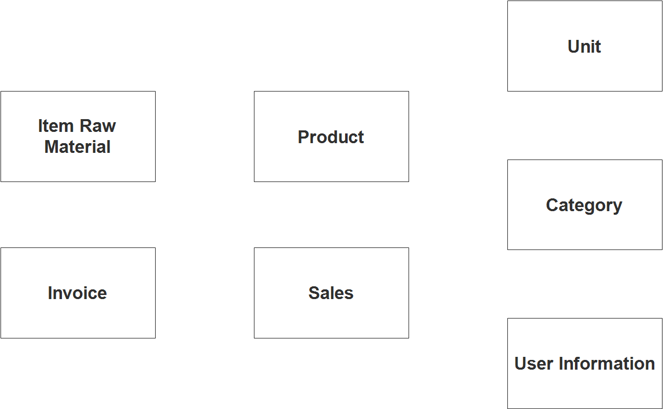 Sales and Inventory System ER Diagram - Step 1 Identify Entities