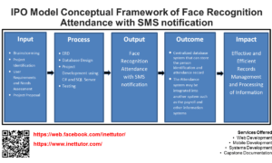 IPO Model Conceptual Framework of Face Recognition Attendance with SMS notification