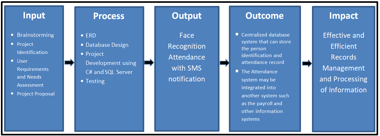 IPO Model Conceptual Framework of Face Recognition Attendance with SMS notification - Diagram