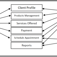 Use Case Diagram of Veterinary Scheduling System