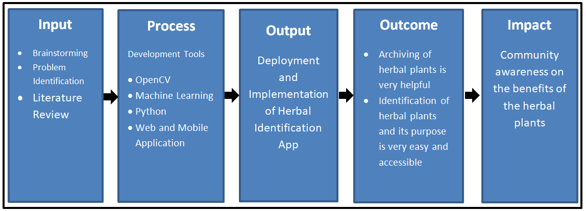Conceptual Model of Herbal Identification App using Image Processing