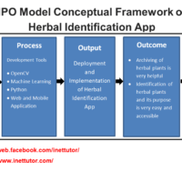 IPO Model Conceptual Framework of Herbal Identification App
