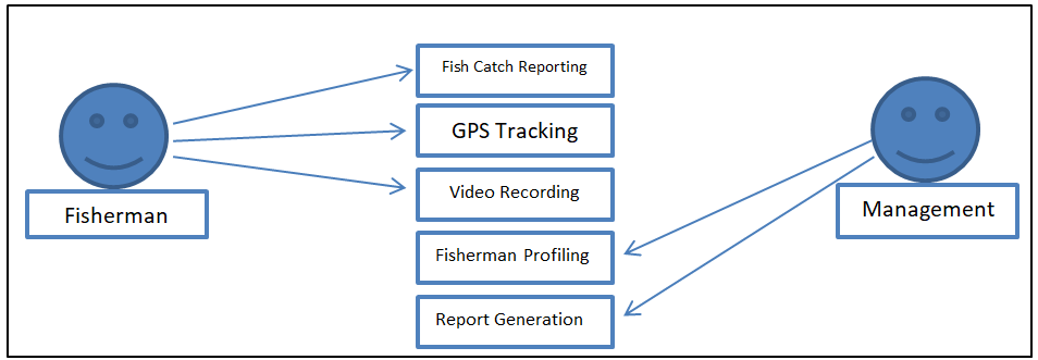 Fish Catch Monitoring System - Use Case Diagram