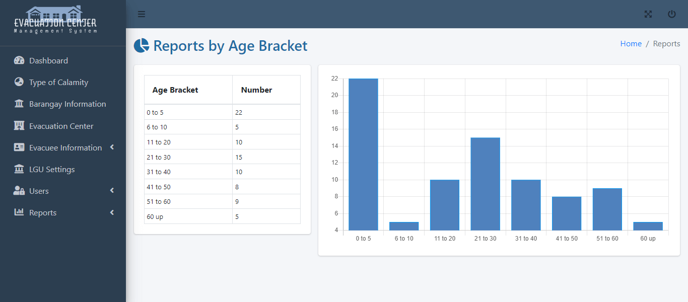 Evacuation Center Management System - Evacuees Report by Age Bracket