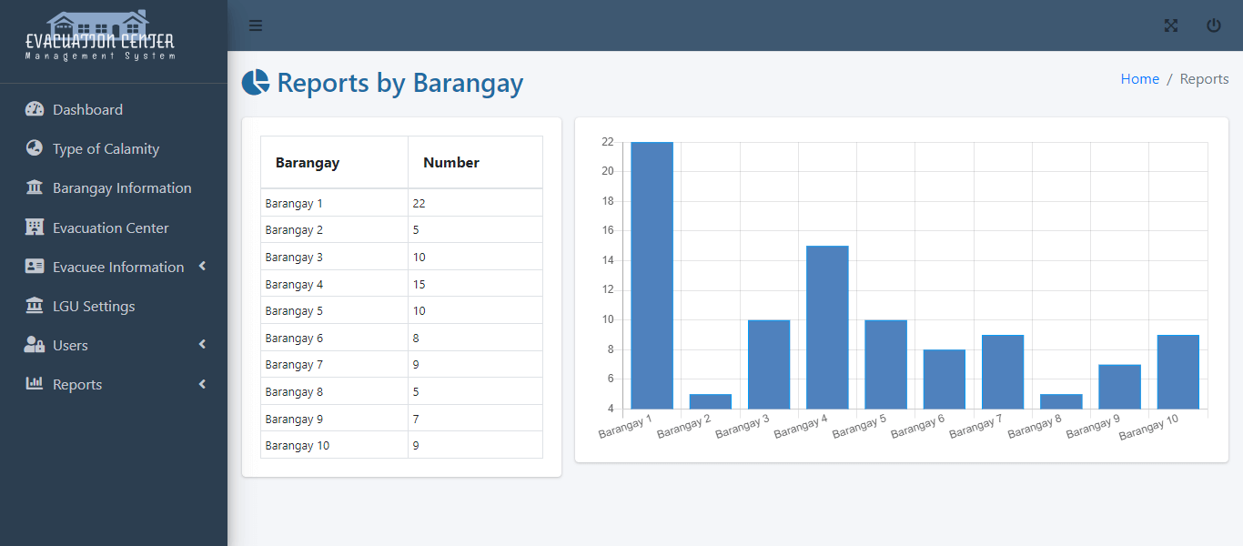 Evacuation Center Management System - Evacuees Report by Barangay